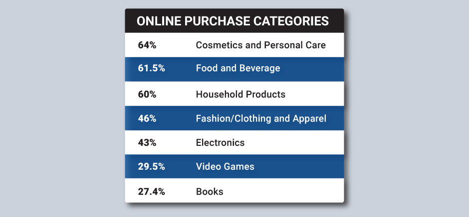 online purchase categories